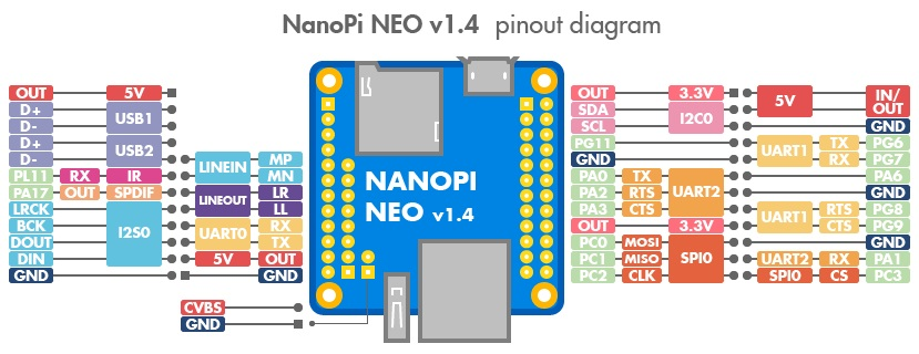 Diagram of the NanoPi Neo pinout