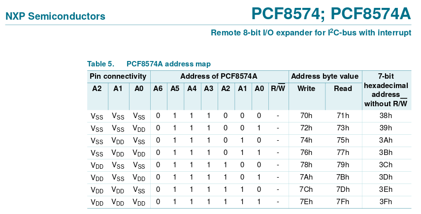 Screenshot of the PCF8574A datasheet, table 5: address map.